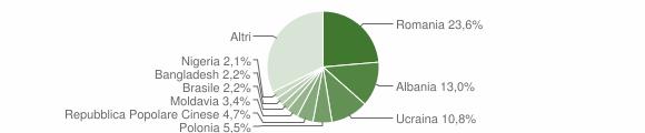 Grafico cittadinanza stranieri - Formia 2018