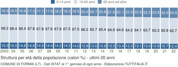 Grafico struttura della popolazione Comune di Formia (LT)
