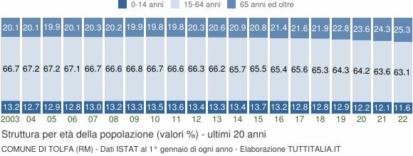 Grafico struttura della popolazione Comune di Tolfa (RM)