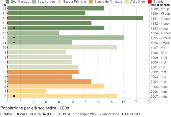 Grafico Popolazione in età scolastica - Vallerotonda 2008