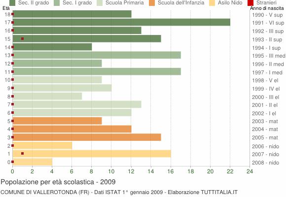 Grafico Popolazione in età scolastica - Vallerotonda 2009