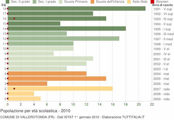 Grafico Popolazione in età scolastica - Vallerotonda 2010