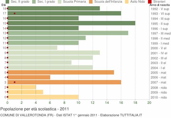Grafico Popolazione in età scolastica - Vallerotonda 2011