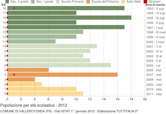 Grafico Popolazione in età scolastica - Vallerotonda 2012