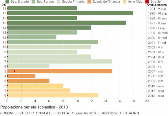 Grafico Popolazione in età scolastica - Vallerotonda 2013