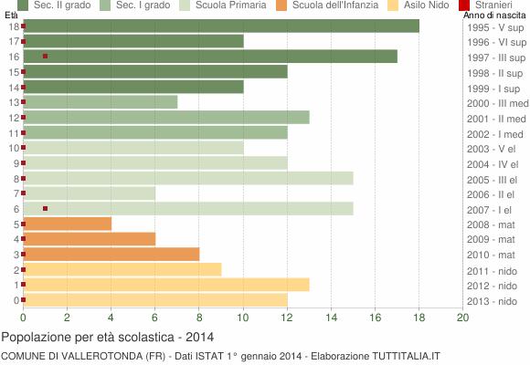 Grafico Popolazione in età scolastica - Vallerotonda 2014