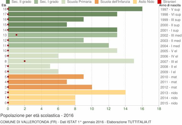Grafico Popolazione in età scolastica - Vallerotonda 2016