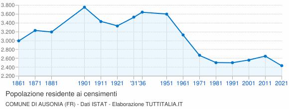 Grafico andamento storico popolazione Comune di Ausonia (FR)