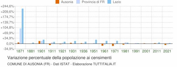 Grafico variazione percentuale della popolazione Comune di Ausonia (FR)