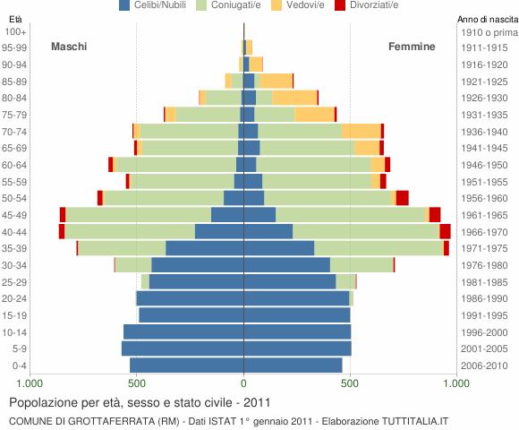 Grafico Popolazione per età, sesso e stato civile Comune di Grottaferrata (RM)