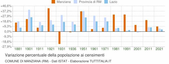 Grafico variazione percentuale della popolazione Comune di Manziana (RM)