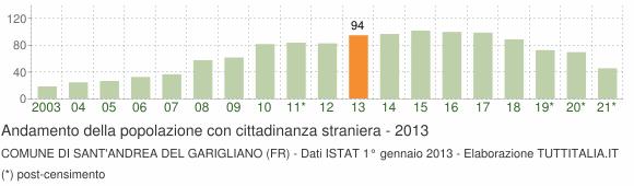 Grafico andamento popolazione stranieri Comune di Sant'Andrea del Garigliano (FR)
