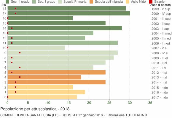 Grafico Popolazione in età scolastica - Villa Santa Lucia 2018
