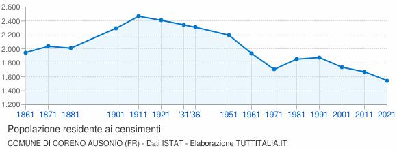 Grafico andamento storico popolazione Comune di Coreno Ausonio (FR)