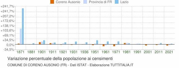 Grafico variazione percentuale della popolazione Comune di Coreno Ausonio (FR)