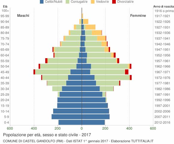 Grafico Popolazione per età, sesso e stato civile Comune di Castel Gandolfo (RM)