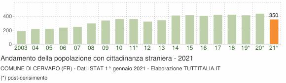 Grafico andamento popolazione stranieri Comune di Cervaro (FR)