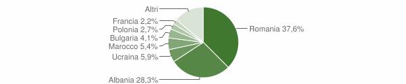 Grafico cittadinanza stranieri - Cervaro 2019