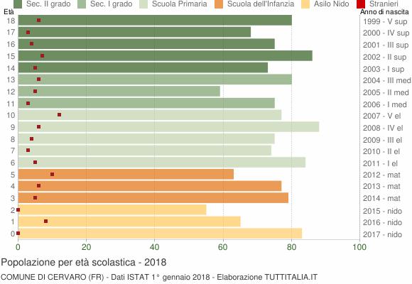 Grafico Popolazione in età scolastica - Cervaro 2018