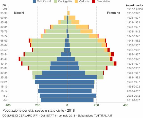 Grafico Popolazione per età, sesso e stato civile Comune di Cervaro (FR)