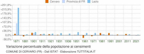 Grafico variazione percentuale della popolazione Comune di Cervaro (FR)