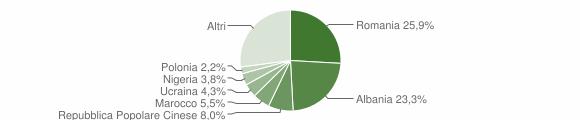 Grafico cittadinanza stranieri - Frosinone 2018