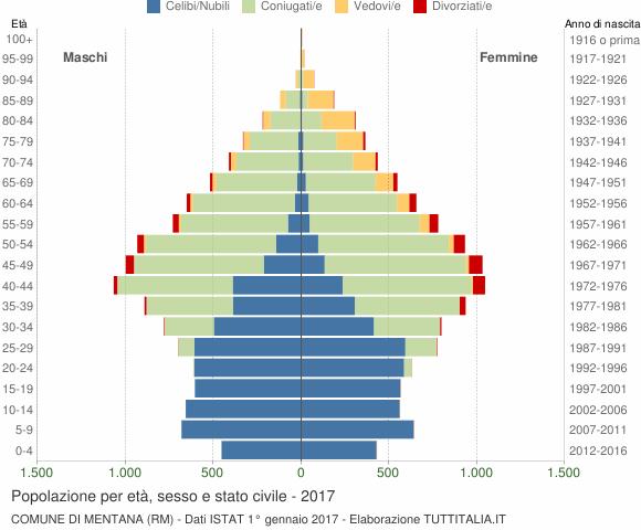 Grafico Popolazione per età, sesso e stato civile Comune di Mentana (RM)