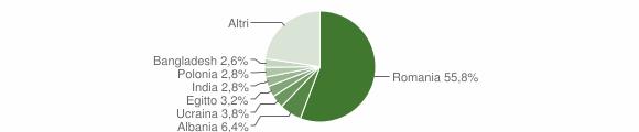 Grafico cittadinanza stranieri - Albano Laziale 2018