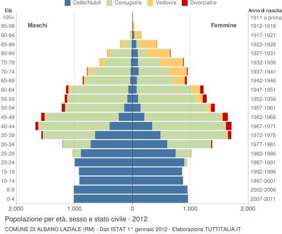 Grafico Popolazione per età, sesso e stato civile Comune di Albano Laziale (RM)
