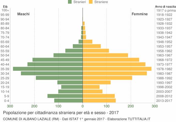 Grafico cittadini stranieri - Albano Laziale 2017