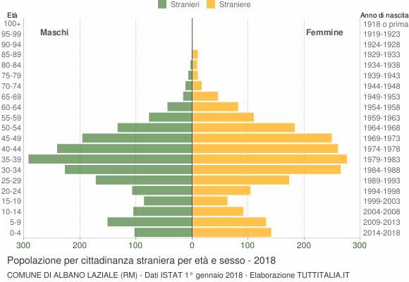 Grafico cittadini stranieri - Albano Laziale 2018