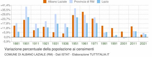 Grafico variazione percentuale della popolazione Comune di Albano Laziale (RM)