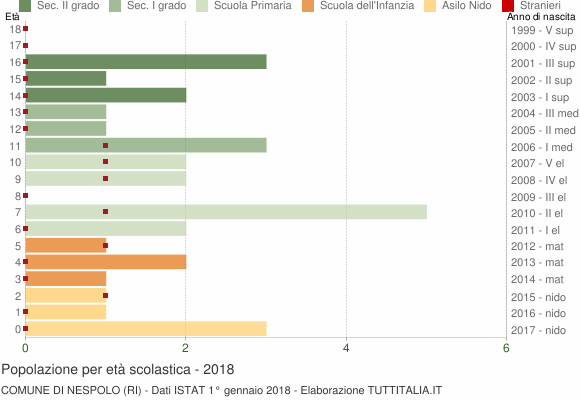 Grafico Popolazione in età scolastica - Nespolo 2018