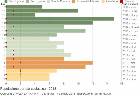 Grafico Popolazione in età scolastica - Villa Latina 2018