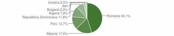 Grafico cittadinanza stranieri - Affile 2018