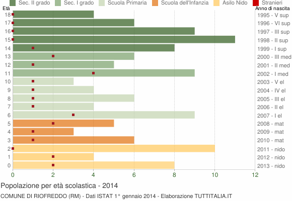 Grafico Popolazione in età scolastica - Riofreddo 2014