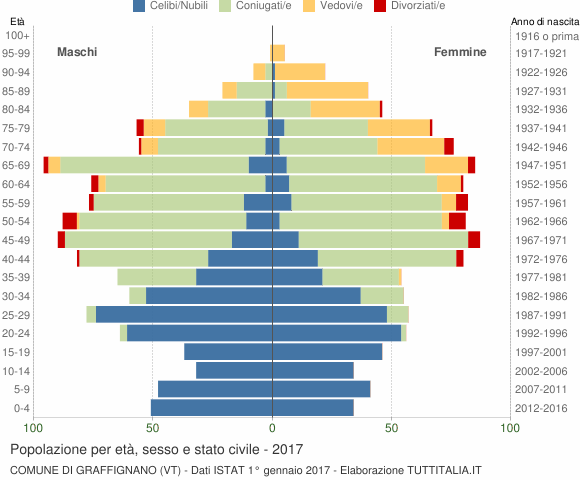 Grafico Popolazione per età, sesso e stato civile Comune di Graffignano (VT)