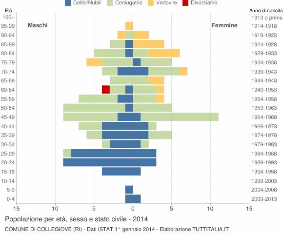 Grafico Popolazione per età, sesso e stato civile Comune di Collegiove (RI)