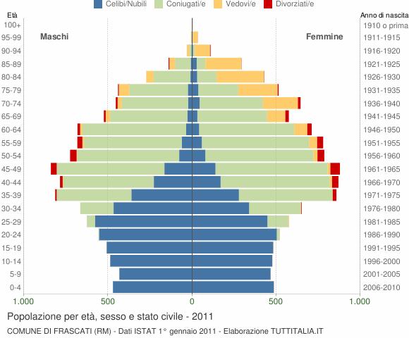 Grafico Popolazione per età, sesso e stato civile Comune di Frascati (RM)