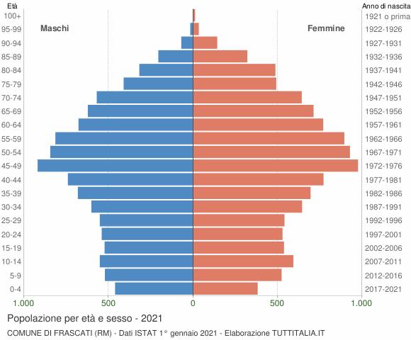 Grafico Popolazione per età e sesso Comune di Frascati (RM)