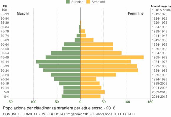 Grafico cittadini stranieri - Frascati 2018