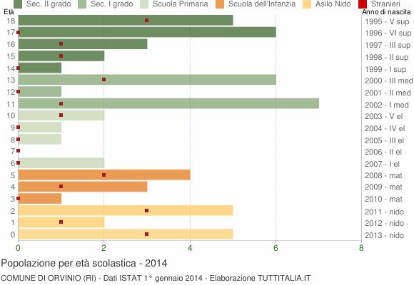 Grafico Popolazione in età scolastica - Orvinio 2014