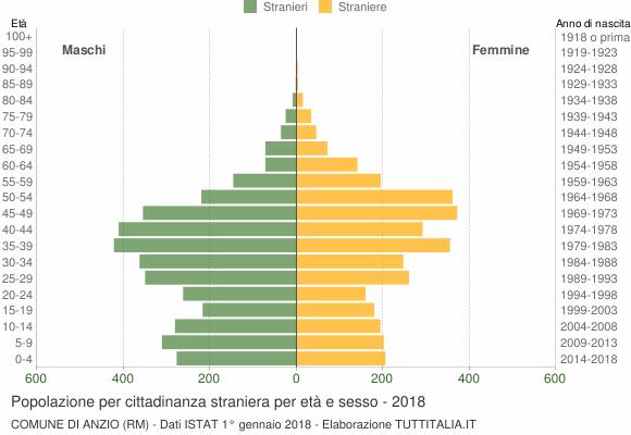 Grafico cittadini stranieri - Anzio 2018