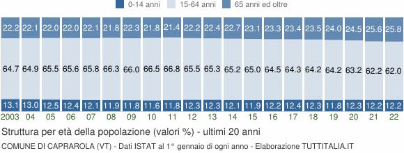 Grafico struttura della popolazione Comune di Caprarola (VT)