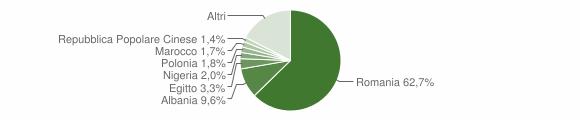 Grafico cittadinanza stranieri - Palestrina 2018