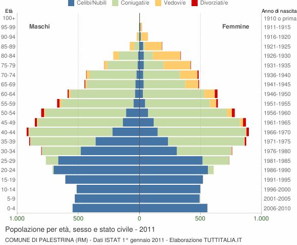 Grafico Popolazione per età, sesso e stato civile Comune di Palestrina (RM)