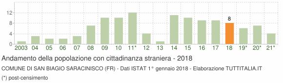 Grafico andamento popolazione stranieri Comune di San Biagio Saracinisco (FR)