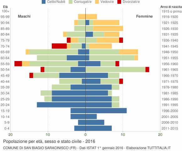 Grafico Popolazione per età, sesso e stato civile Comune di San Biagio Saracinisco (FR)