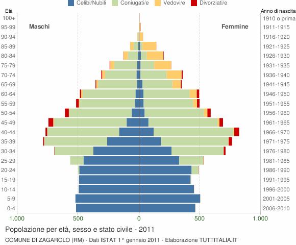 Grafico Popolazione per età, sesso e stato civile Comune di Zagarolo (RM)