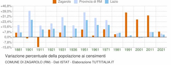 Grafico variazione percentuale della popolazione Comune di Zagarolo (RM)